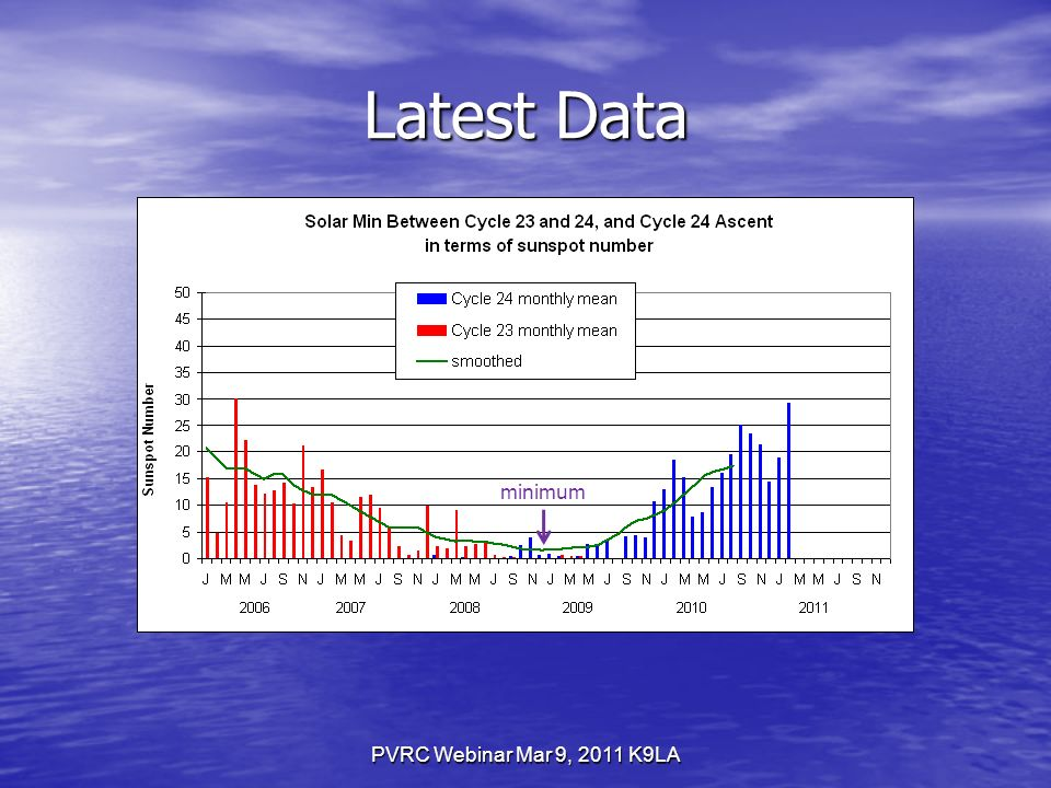 PVRC Webinar Mar 9, 2011 K9LA Latest Data minimum