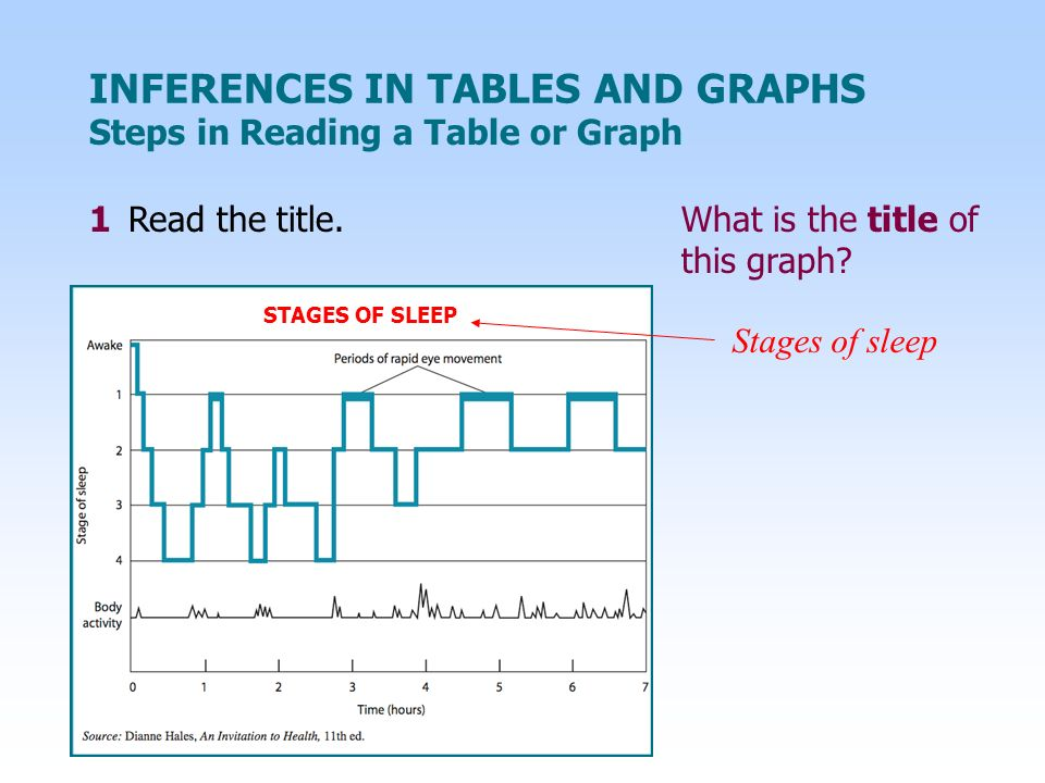 INFERENCES IN TABLES AND GRAPHS 1Read the title.