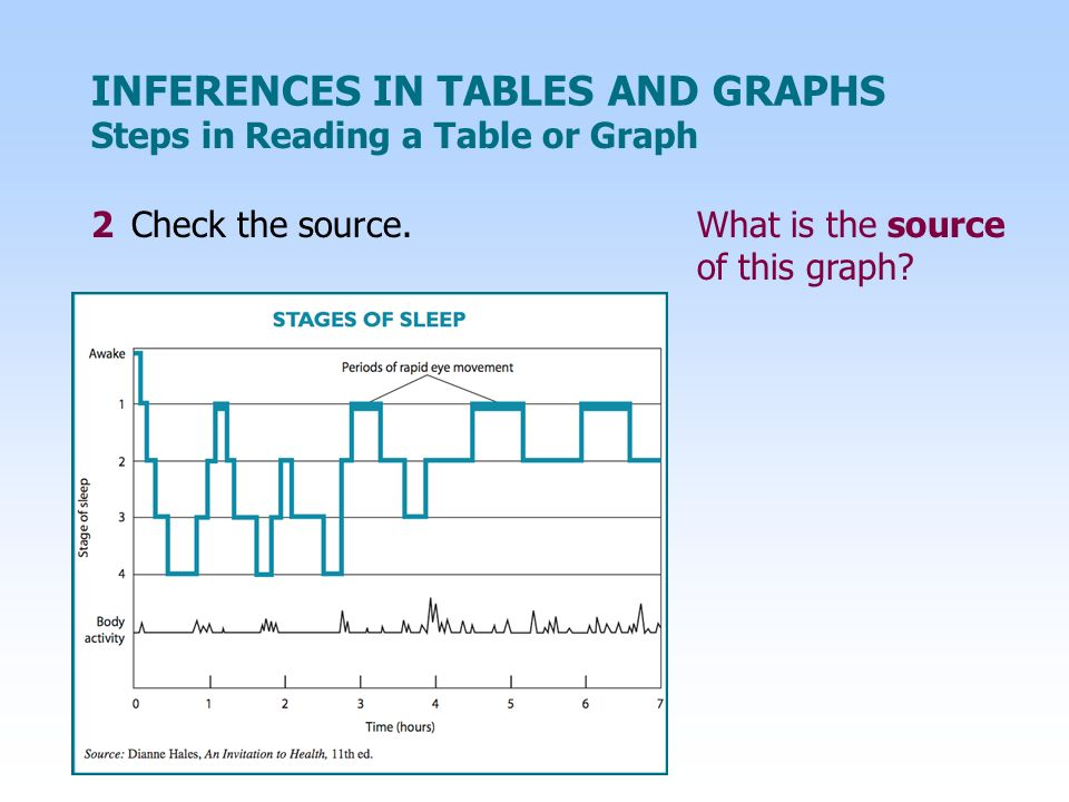 INFERENCES IN TABLES AND GRAPHS 2 Check the source.What is the source of this graph.