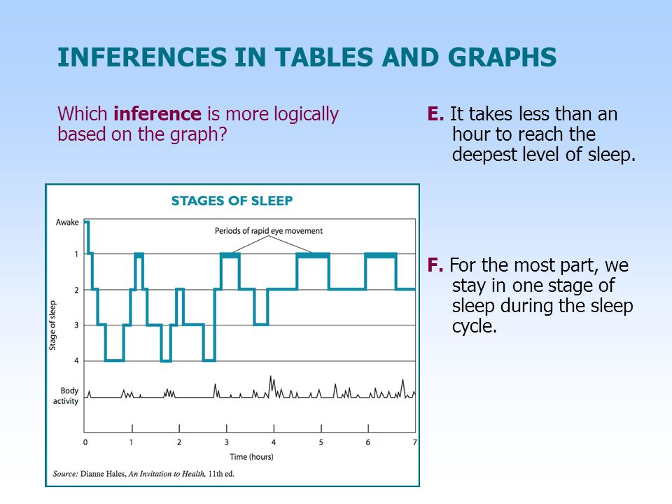 INFERENCES IN TABLES AND GRAPHS Which inference is more logically based on the graph.