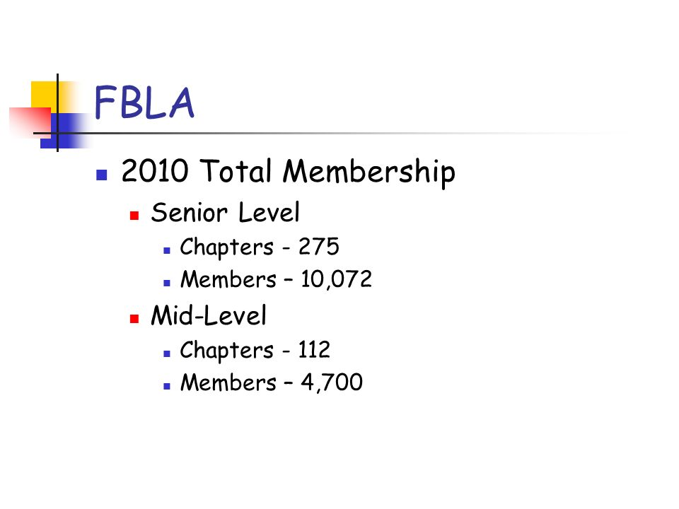 FBLA 2010 Total Membership Senior Level Chapters - 275 Members – 10,072 Mid-Level Chapters - 112 Members – 4,700