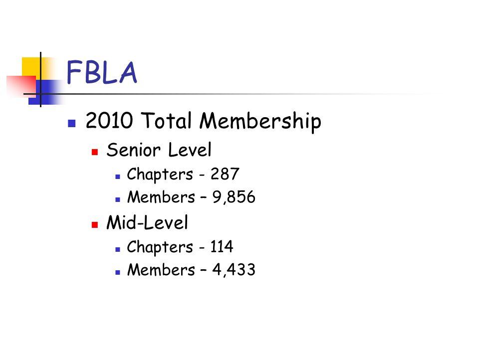 FBLA 2010 Total Membership Senior Level Chapters - 287 Members – 9,856 Mid-Level Chapters - 114 Members – 4,433