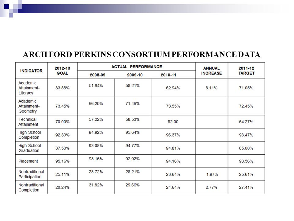 ARCH FORD PERKINS CONSORTIUM PERFORMANCE DATA
