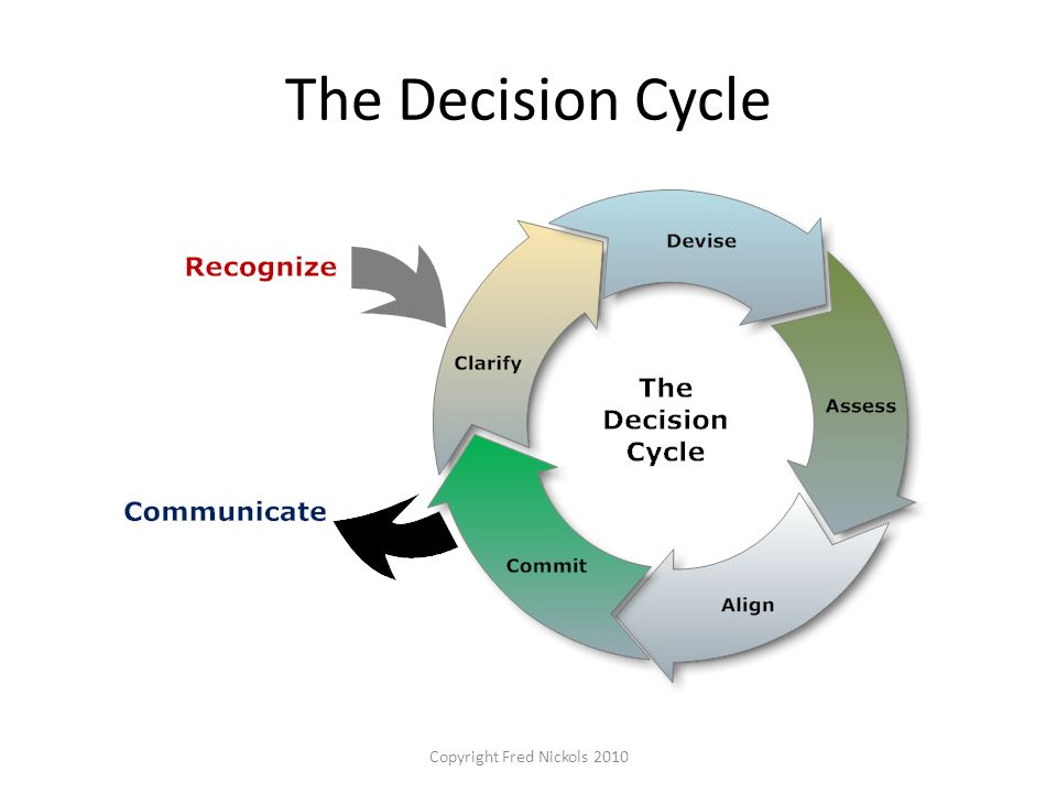 The Decision Cycle Copyright Fred Nickols 2010