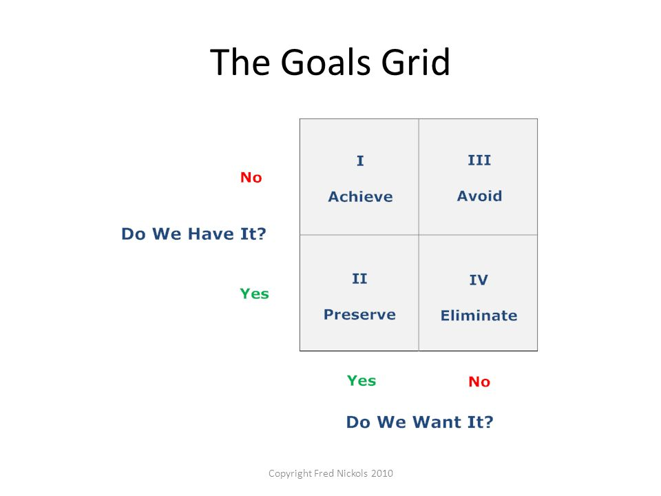 The Goals Grid Copyright Fred Nickols 2010
