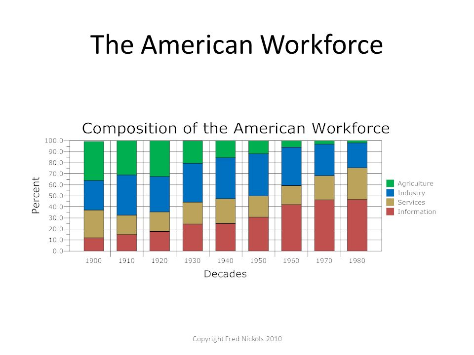 The American Workforce Copyright Fred Nickols 2010