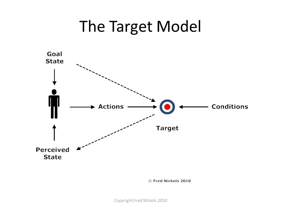 The Target Model Copyright Fred Nickols 2010