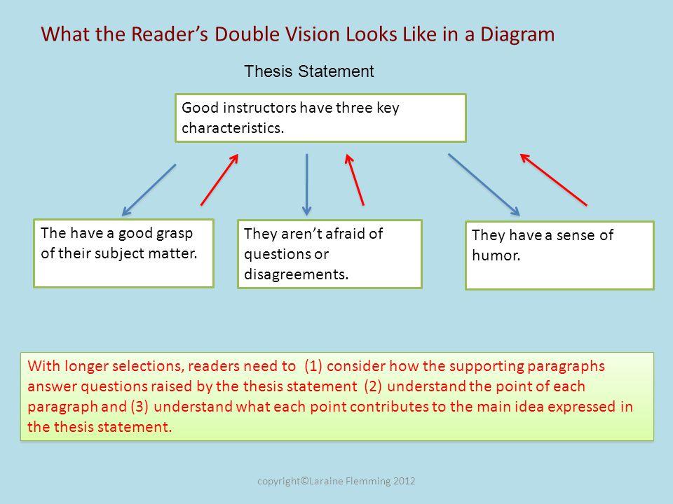 Final Wrap: Understanding, Outlining and Summarizing Longer Readings 1.True or False.