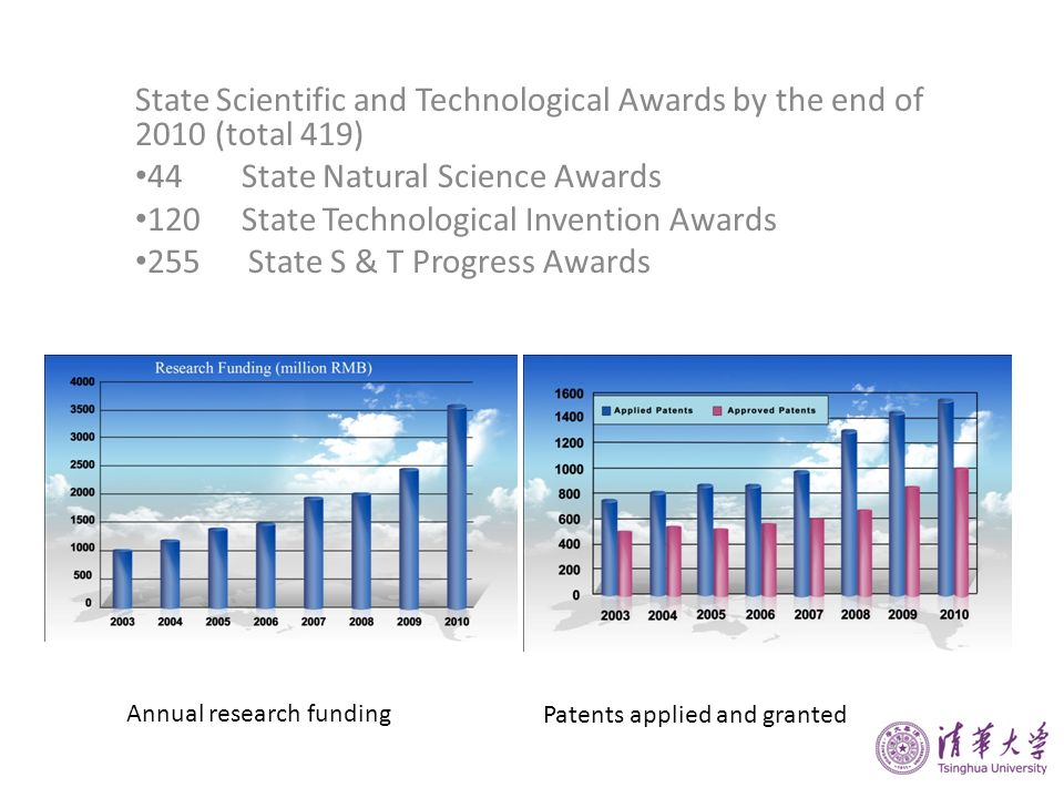 State Scientific and Technological Awards by the end of 2010 (total 419) 44State Natural Science Awards 120State Technological Invention Awards 255 St