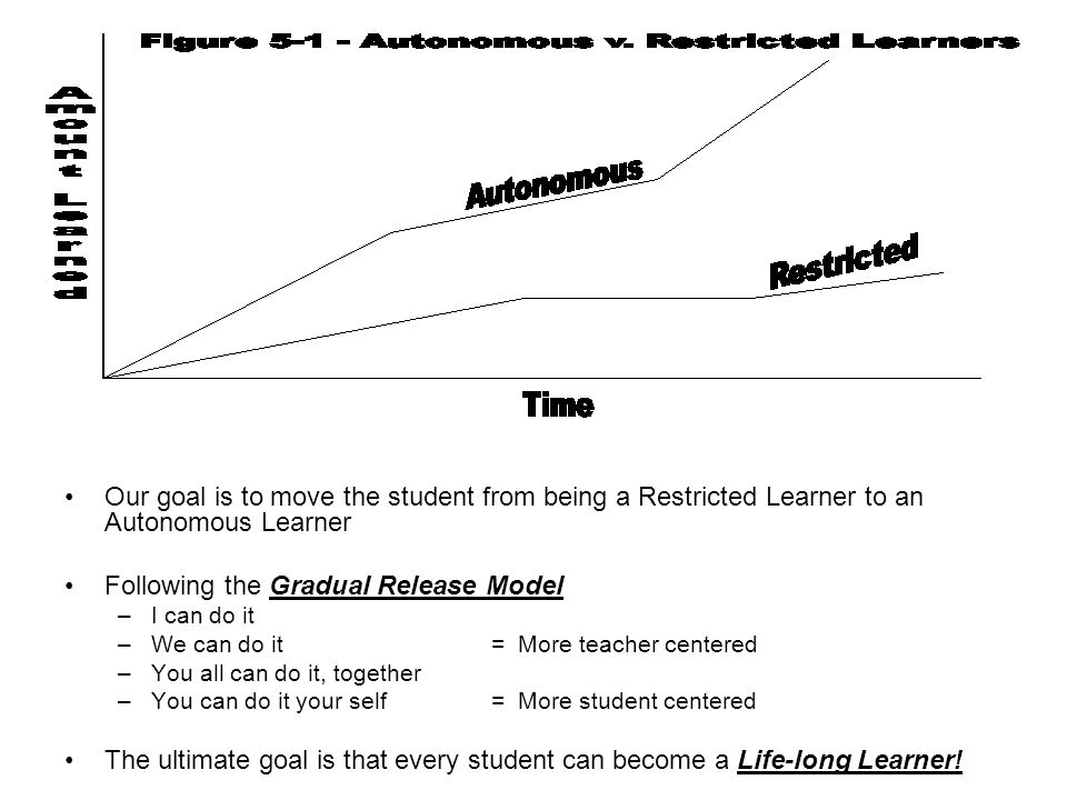 Our goal is to move the student from being a Restricted Learner to an Autonomous Learner Following the Gradual Release Model –I can do it –We can do i