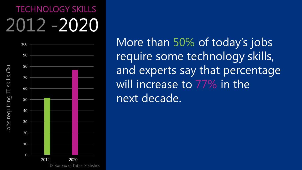 TECHNOLOGY SKILLS 2012 -2020 Jobs requiring IT skills (%) US Bureau of Labor Statistics More than 50% of todays jobs require some technology skills, a