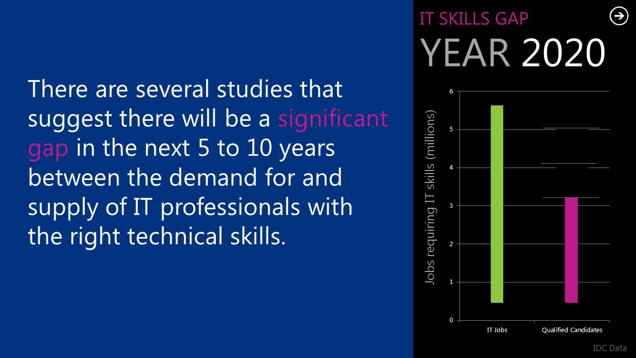 IT SKILLS GAP YEAR 2020 Jobs requiring IT skills (millions) IDC Data There are several studies that suggest there will be a significant gap in the next 5 to 10 years between the demand for and supply of IT professionals with the right technical skills.