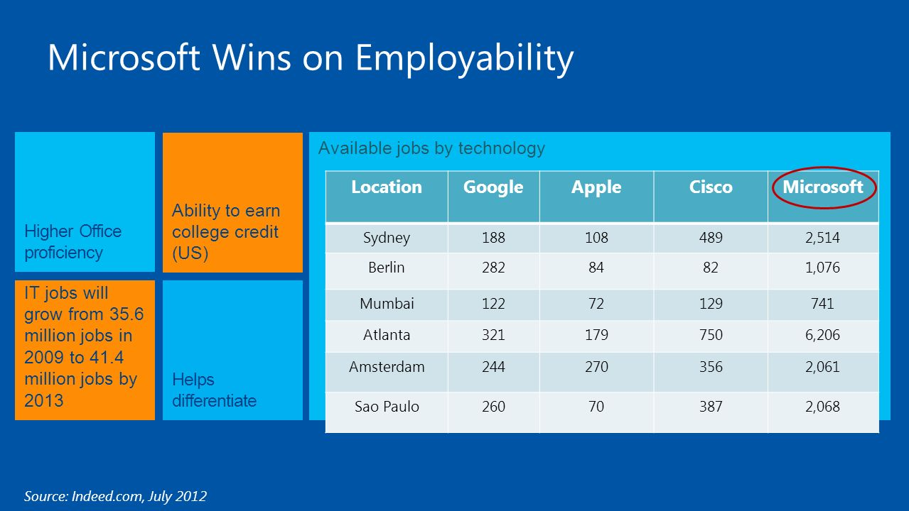 Available jobs by technology Microsoft Wins on Employability IT jobs will grow from 35.6 million jobs in 2009 to 41.4 million jobs by 2013 Higher Office proficiency Helps differentiate Ability to earn college credit (US) Source: Indeed.com, July 2012 LocationGoogleAppleCiscoMicrosoft Sydney1881084892,514 Berlin28284821,076 Mumbai12272129741 Atlanta3211797506,206 Amsterdam2442703562,061 Sao Paulo260703872,068