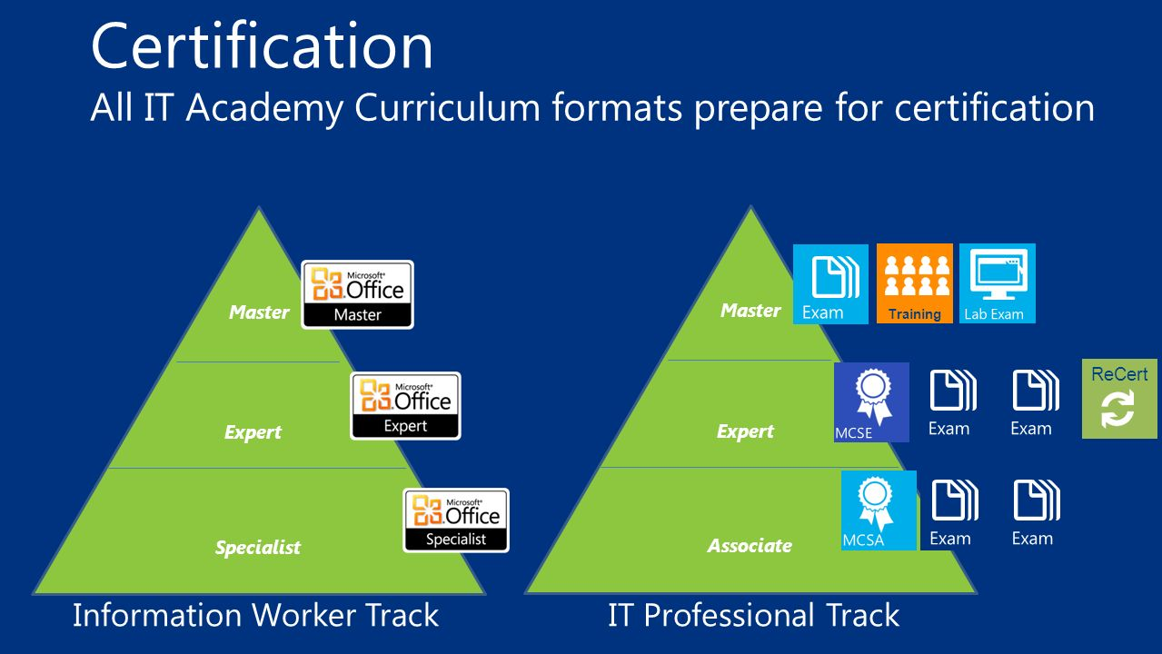 Certification All IT Academy Curriculum formats prepare for certification Master Expert Associate ReCert Training Information Worker TrackIT Professio