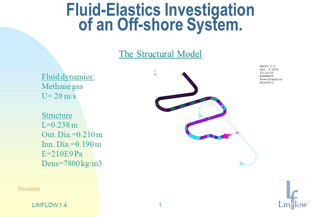 LINFLOW 1.41 Fluid-Elastics Investigation of an Off-shore System. Fluid dynamics: Methane gas U= 20 m/s Structure L=0.238 m Out. Dia.=0.210 m Inn. Dia