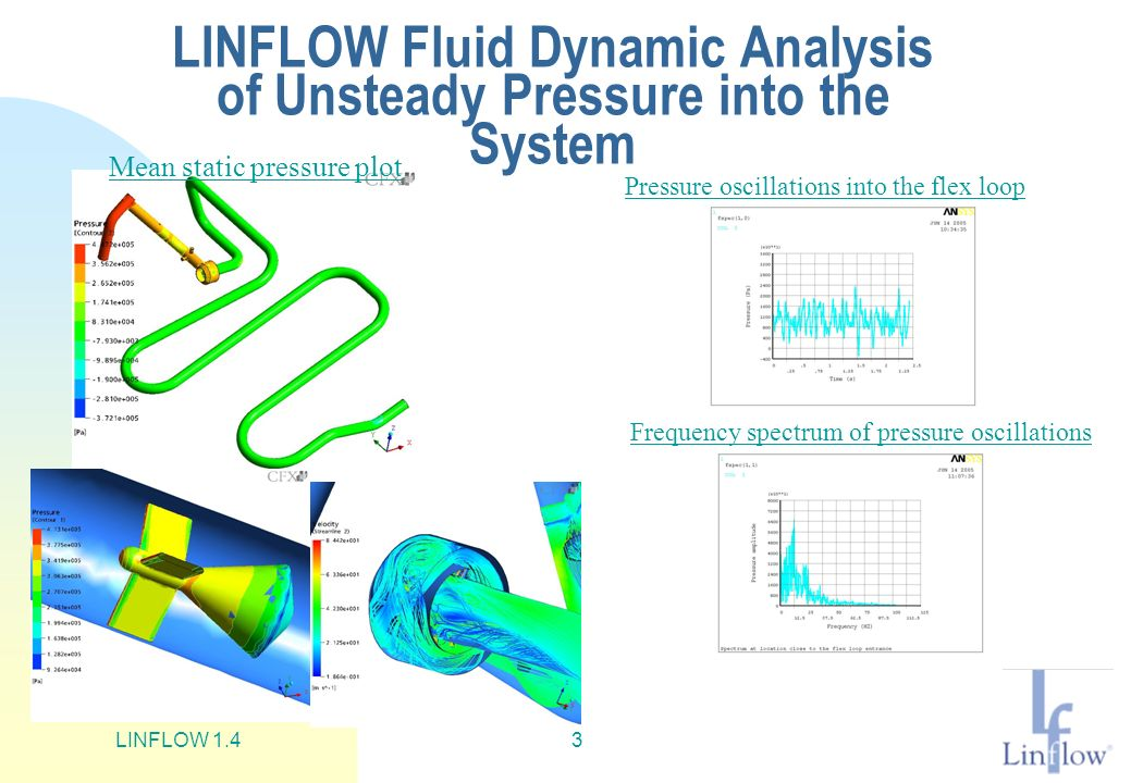 LINFLOW 1.43 LINFLOW Fluid Dynamic Analysis of Unsteady Pressure into the System Mean static pressure plot Pressure oscillations into the flex loop Frequency spectrum of pressure oscillations