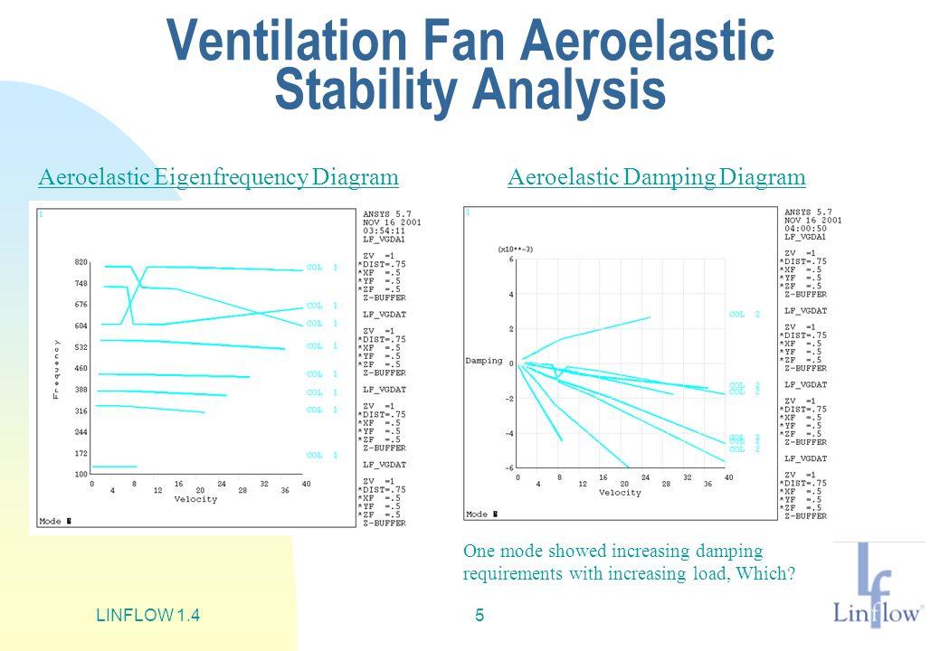 LINFLOW 1.45 Ventilation Fan Aeroelastic Stability Analysis Aeroelastic Eigenfrequency DiagramAeroelastic Damping Diagram One mode showed increasing d