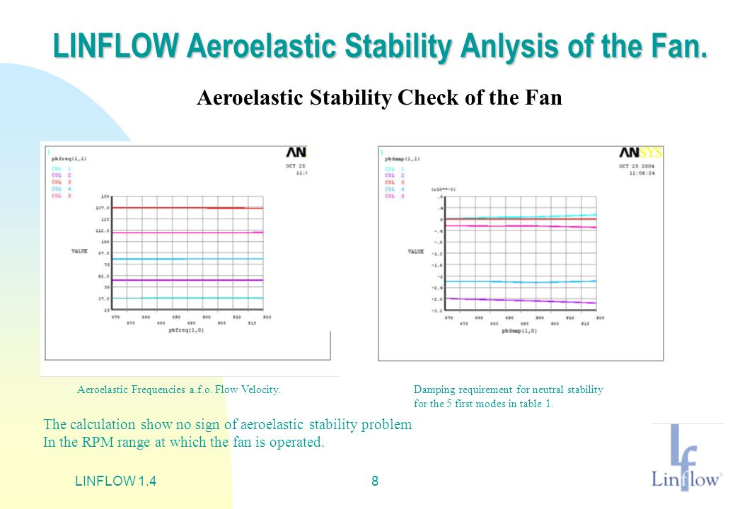 LINFLOW 1.49 LINFLOW Response/Spectrum analysis, 1 LINFLOW Aeroelastic Response Analysis of the Fan with Clean Blades.