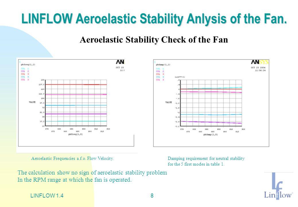 LINFLOW 1.48 LINFLOW Aeroelastic Stability Anlysis of the Fan. Aeroelastic Stability Check of the Fan Aeroelastic Frequencies a.f.o. Flow Velocity.Dam