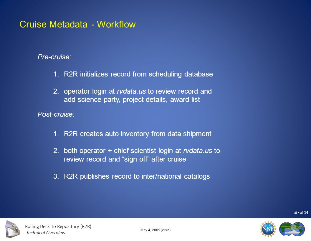 Rolling Deck to Repository (R2R) Technical Overview 8 of 14 May 4, 2009 (Arko) Cruise Metadata - Workflow Pre-cruise: 1.R2R initializes record from scheduling database 2.operator login at rvdata.us to review record and add science party, project details, award list 1.R2R creates auto inventory from data shipment 2.both operator + chief scientist login at rvdata.us to review record and sign off after cruise 3.R2R publishes record to inter/national catalogs Post-cruise: