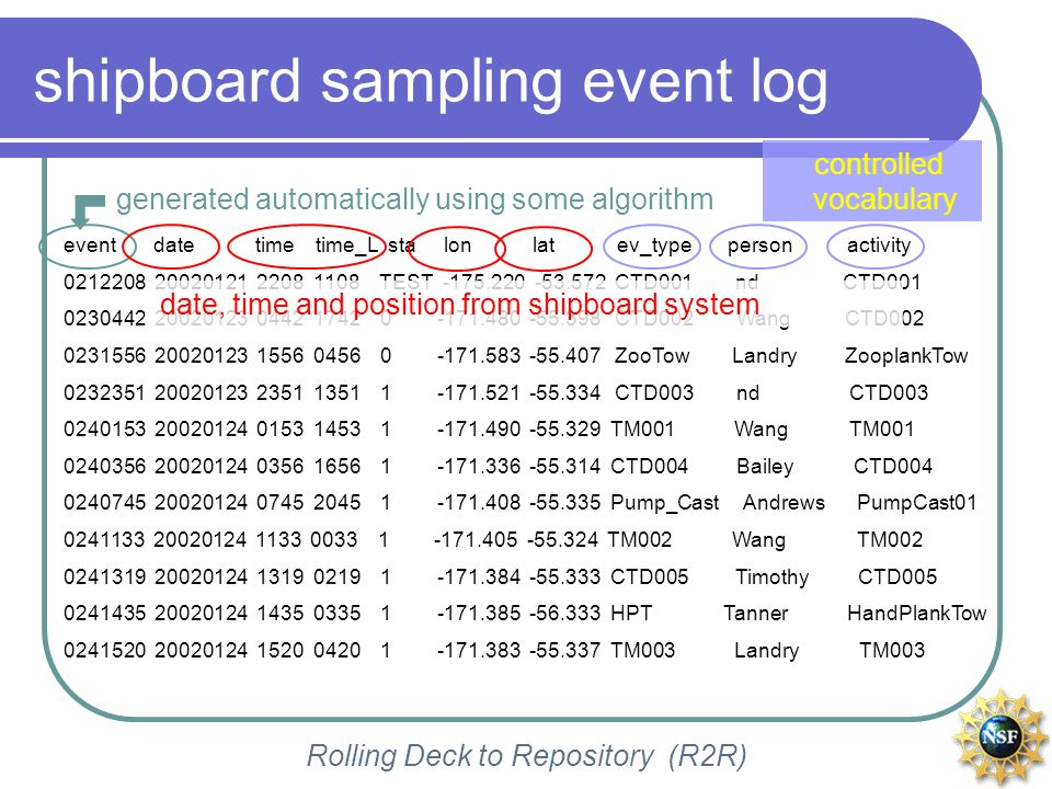 Rolling Deck to Repository (R2R) shipboard sampling event log event date time time_L sta lon lat ev_type person activity 0212208 20020121 2208 1108 TE