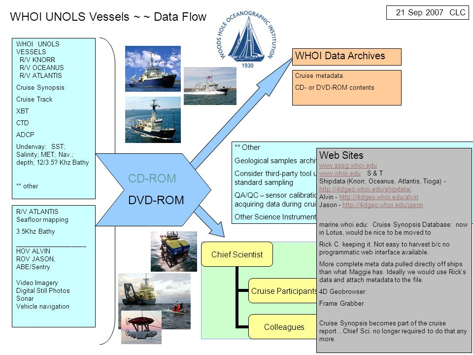 Rolling Deck to Repository (R2R) R2R ~ progress update cruise metadata schema developed vessel profile schema developed rvdata.us site created data at rvdata.us from several operators list of 16 underway data types prototype event logger (late May 2009)