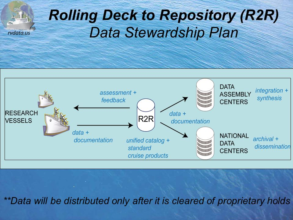 Rolling Deck to Repository (R2R) Data Stewardship Plan **Data will be distributed only after it is cleared of proprietary holds