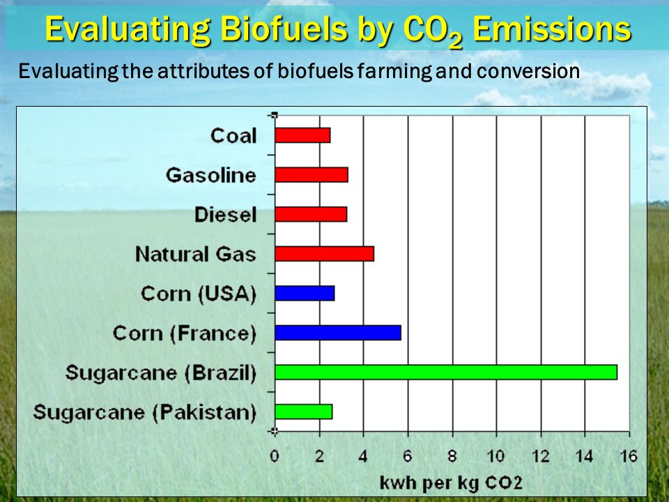 Evaluating Biofuels by CO 2 Emissions Evaluating the attributes of biofuels farming and conversion