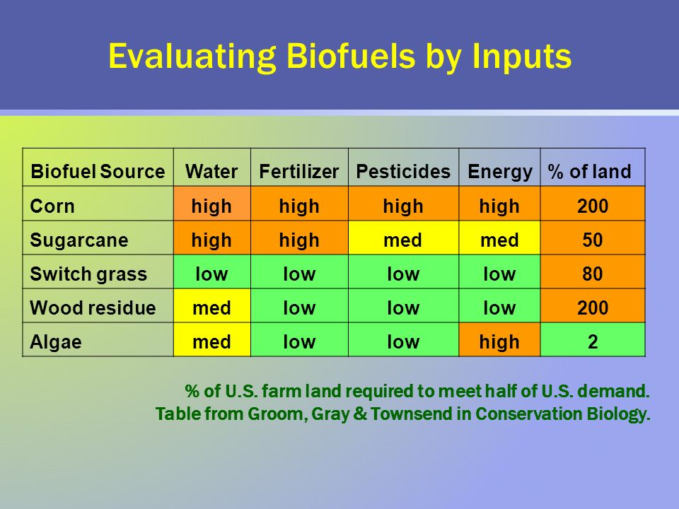 Evaluating Biofuels by Inputs Biofuel SourceWaterFertilizerPesticidesEnergy% of land Cornhigh 200 Sugarcanehigh med 50 Switch grasslow 80 Wood residuemedlow 200 Algaemedlow high2 % of U.S.