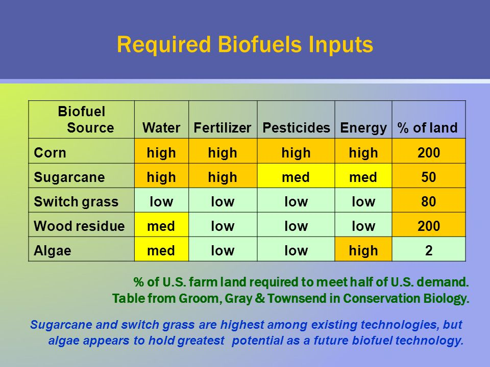 Required Biofuels Inputs Biofuel SourceWaterFertilizerPesticidesEnergy% of land Cornhigh 200 Sugarcanehigh med 50 Switch grasslow 80 Wood residuemedlow 200 Algaemedlow high2 % of U.S.