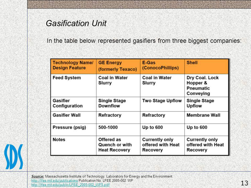 Gasification Unit In the table below represented gasifiers from three biggest companies: 13 Source: Massachusetts Institute of Technology. Laboratory