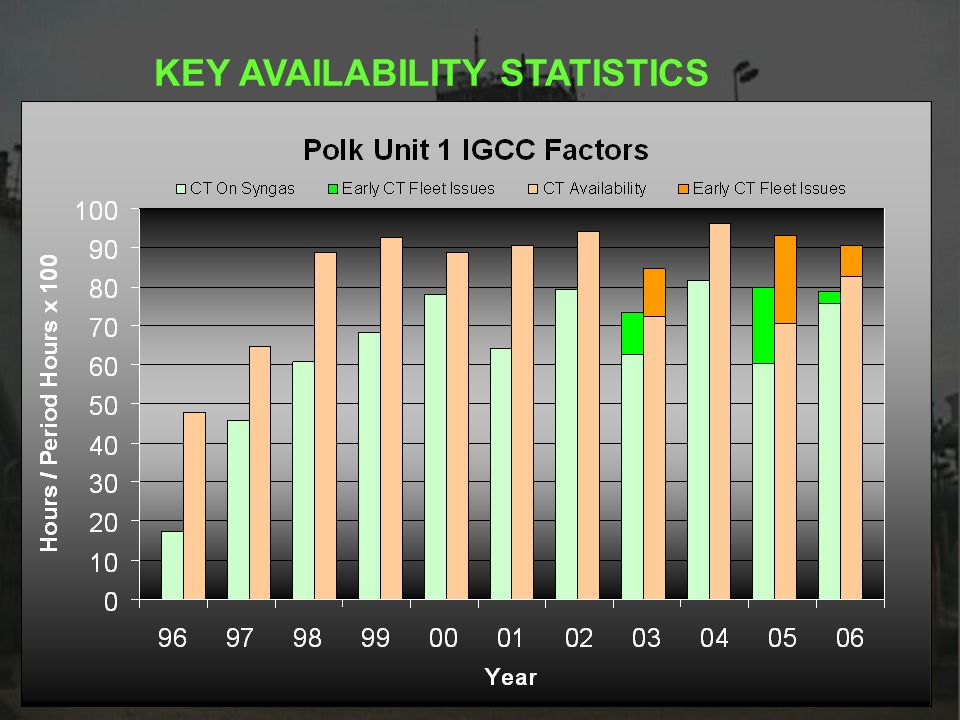KEY AVAILABILITY STATISTICS
