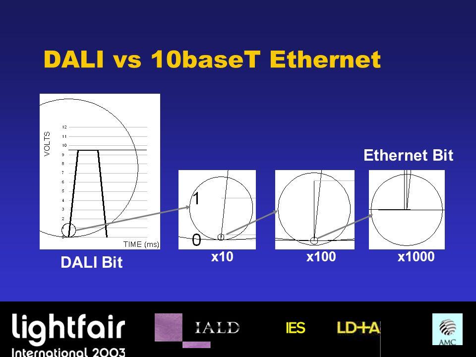 DALI vs 10baseT Ethernet DALI Bit Ethernet Bit x10x1000x100