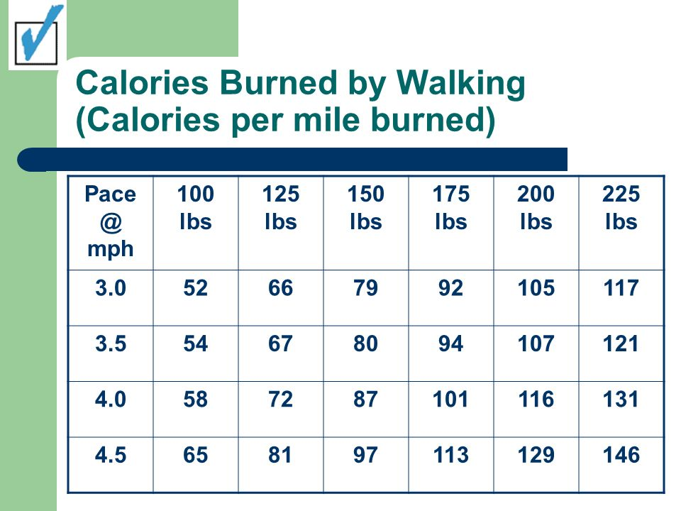 Calories Burned by Walking (Calories per mile burned) Pace @ mph 100 lbs 125 lbs 150 lbs 175 lbs 200 lbs 225 lbs 3.052667992105117 3.554678094107121 4.0587287101116131 4.5658197113129146