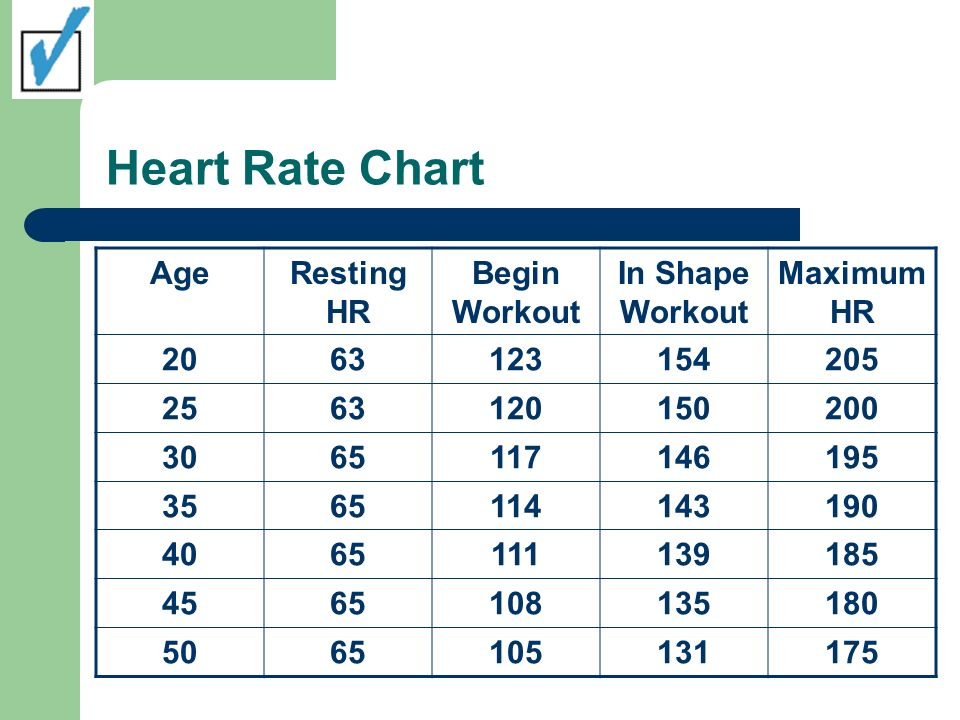 Heart Rate Chart AgeResting HR Begin Workout In Shape Workout Maximum HR 2063123154205 2563120150200 3065117146195 3565114143190 4065111139185 4565108135180 5065105131175