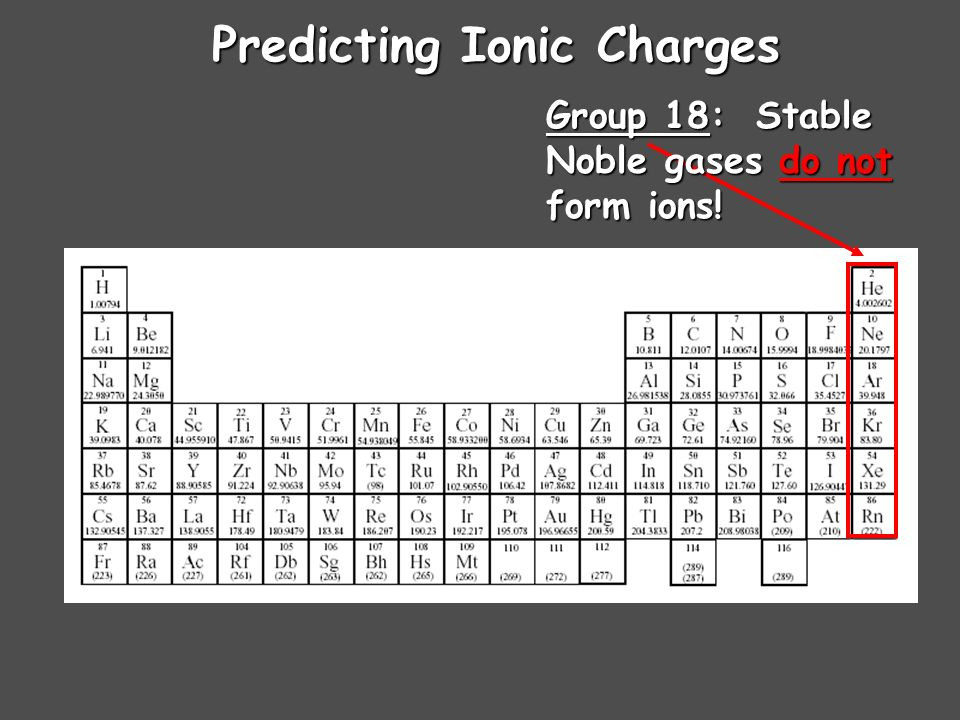 Predicting Ionic Charges Group 17: Gains 1 Gains 1 electron to form 1- ions F 1- Cl 1- Br 1- Fluoride Chloride Bromide I 1- Iodide