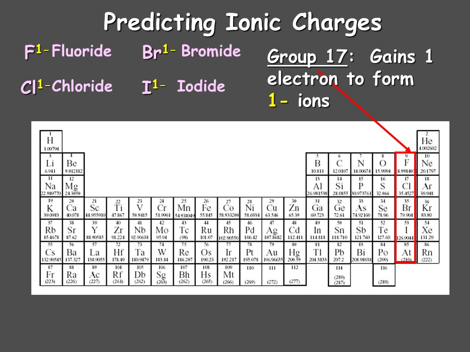 Predicting Ionic Charges Group 16: Gains 2 Gains 2 electrons to form 2- ions O 2- S 2- Se 2- Oxide Sulfide Selenide