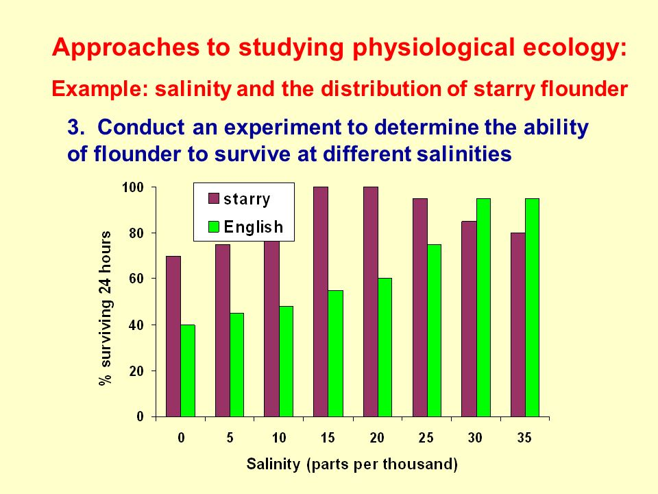 Approaches to studying physiological ecology: Example: salinity and the distribution of starry flounder 3.