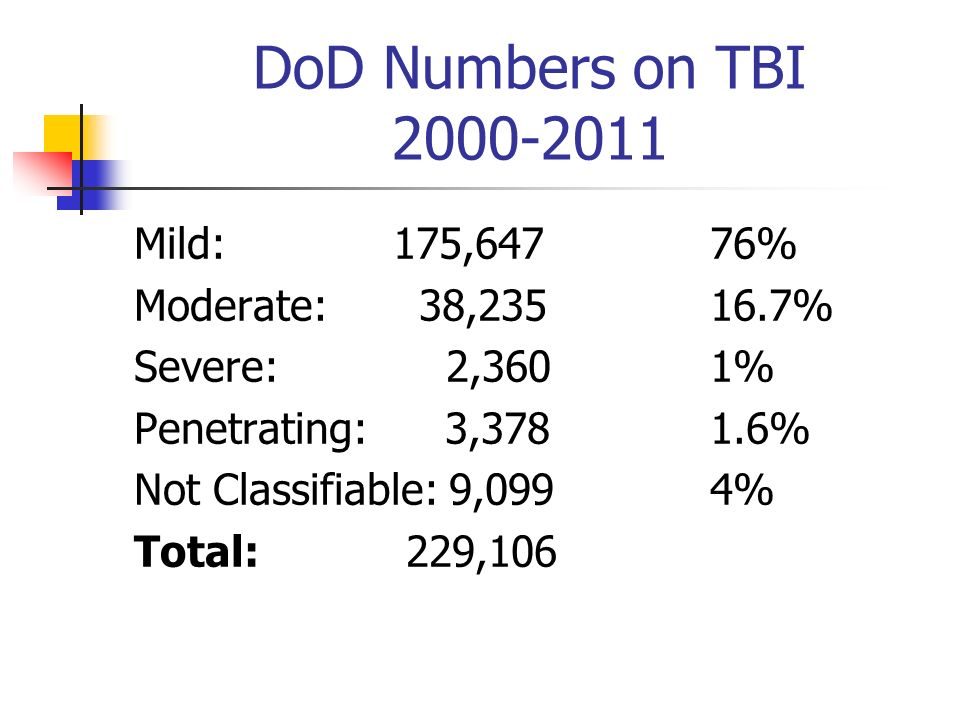 DoD Numbers on TBI 2000-2011 Mild: 175,647 76% Moderate: 38,235 16.7% Severe: 2,3601% Penetrating: 3,378 1.6% Not Classifiable: 9,099 4% Total: 229,10