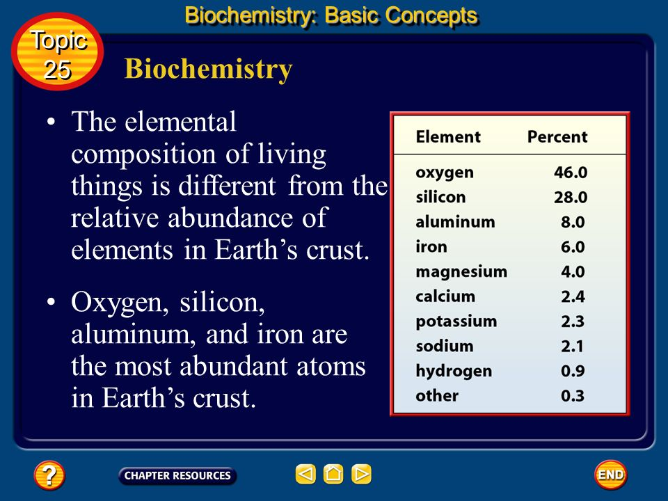 The study of the chemistry of living things is called biochemistry. Biochemistry Biochemistry: Basic Concepts This science explores the substances inv