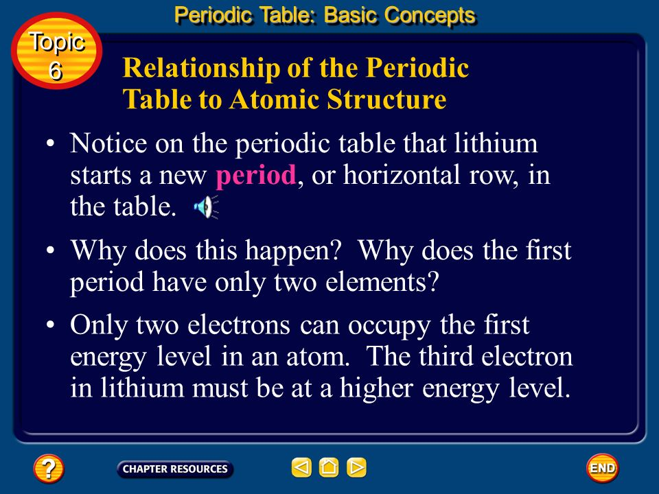 Relationship of the Periodic Table to Atomic Structure The lineup starts with hydrogen, which has one electron. Helium comes next in the first horizon