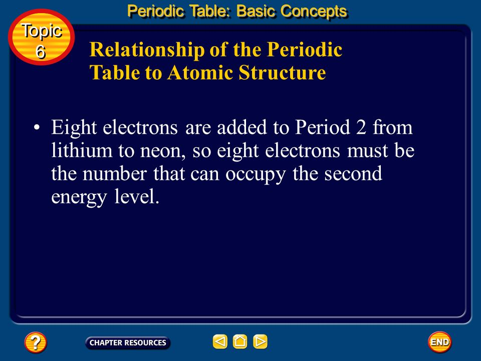 Relationship of the Periodic Table to Atomic Structure Elements with atomic numbers 4 through 10 follow lithium and fill the second period. Each has o