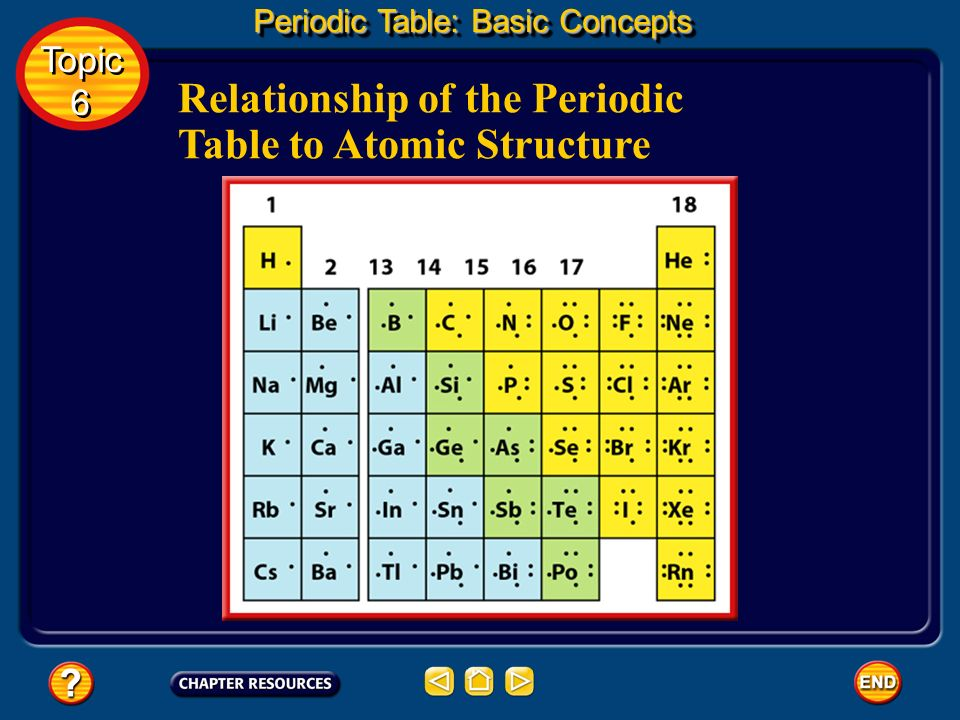 Relationship of the Periodic Table to Atomic Structure The next element, sodium, atomic number 11, begins Period 3. Sodiums 11th electron is in the th