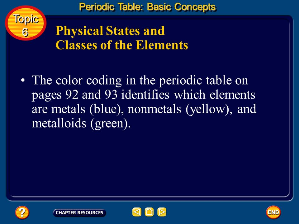 Electrons in Energy LevelsGroup 16 Periodic Table: Basic Concepts Topic 6 Topic 6