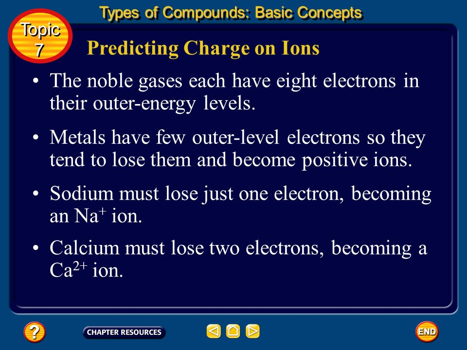 Binary Ionic Compounds In a covalent compound, the smallest unit of the compound is a molecule, so a formula represents a single molecule of a compoun