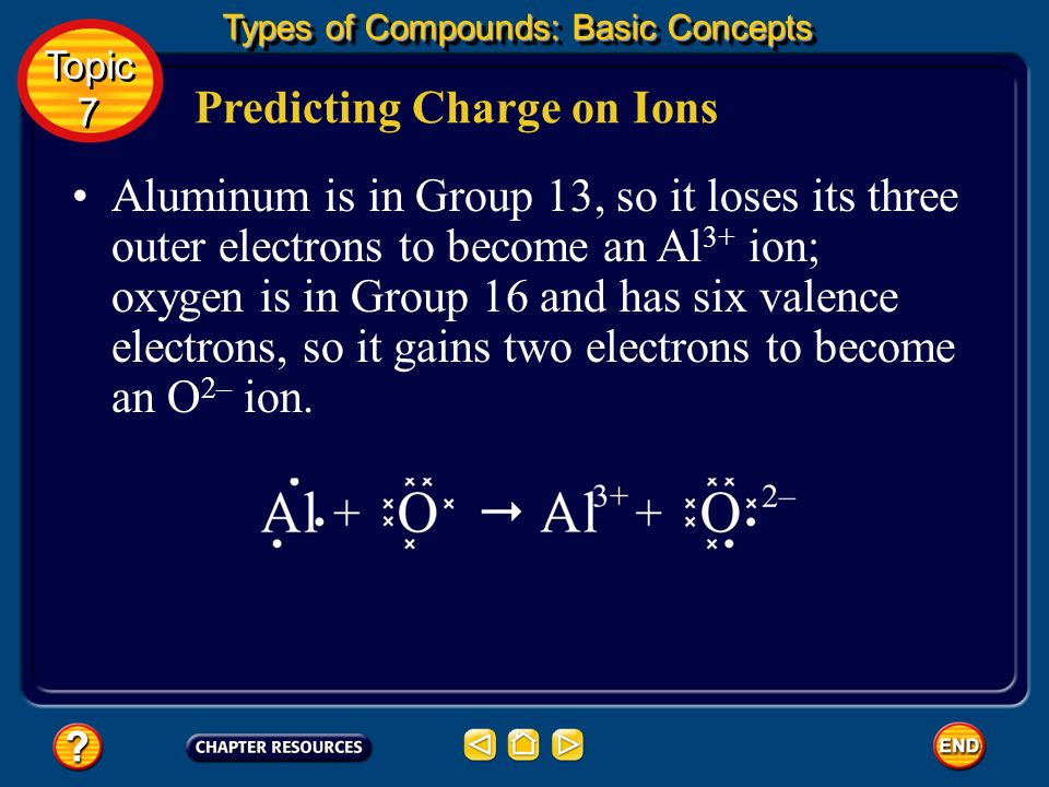 Predicting Charge on Ions Oxidation numbers for elements in Groups 3 through 12, the transition elements, cannot be predicted by group number. Topic 7