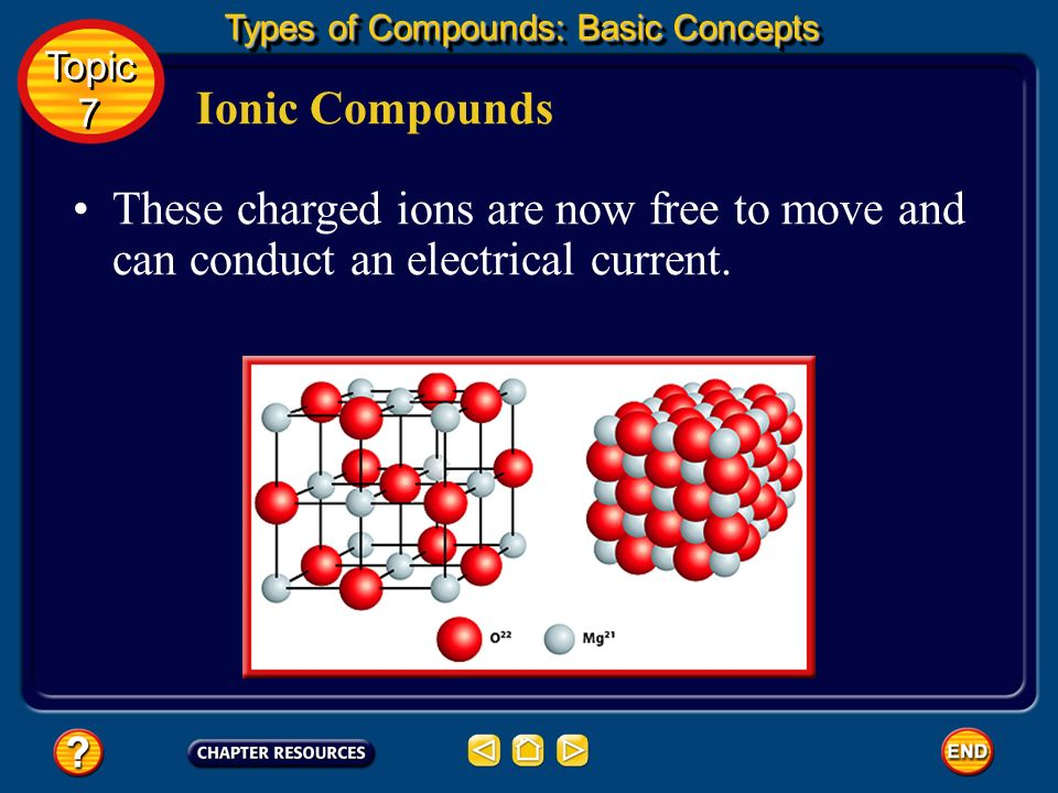 Ionic Compounds When ionic compounds melt or dissolve in water, their three-dimensional structure breaks apart, and the ions are released from the structure.