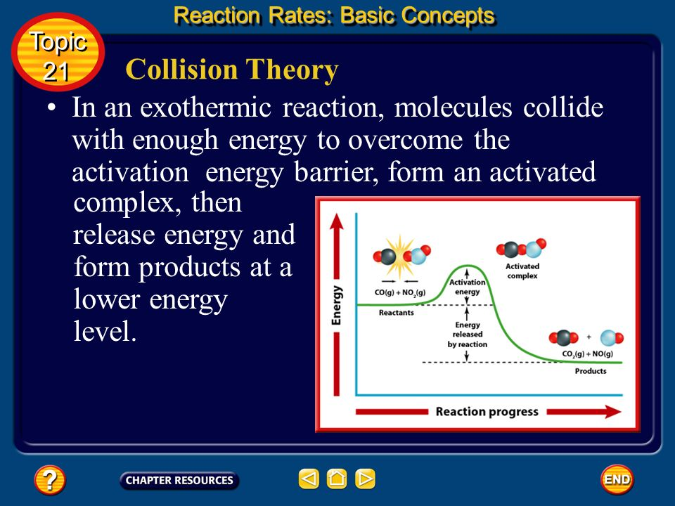 The minimum amount of energy that colliding particles must have in order to form an activated complex is called the activation energy of the reaction.