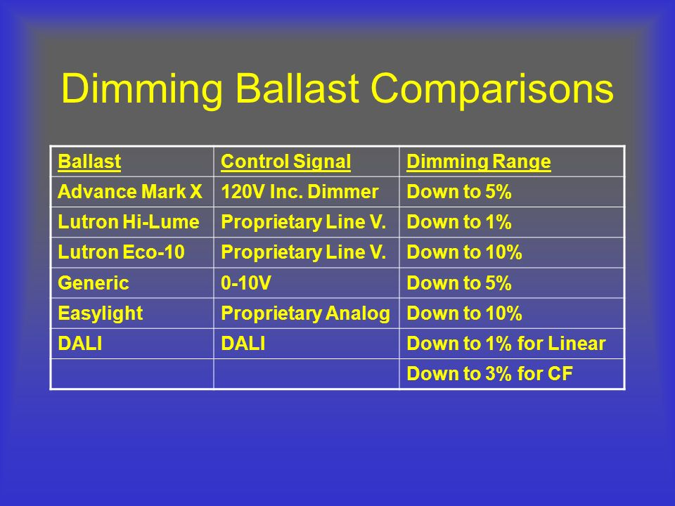 Dimming Ballast Comparisons BallastControl SignalDimming Range Advance Mark X120V Inc. DimmerDown to 5% Lutron Hi-LumeProprietary Line V.Down to 1% Lu