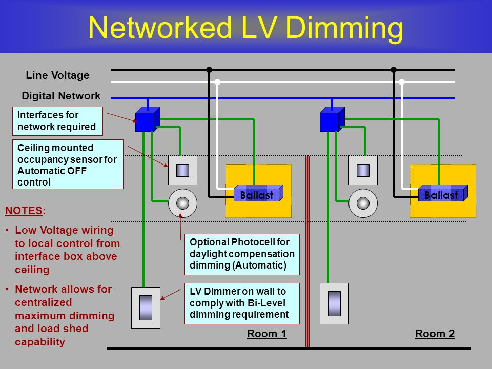 Networked LV Dimming Line Voltage Room 1Room 2 LV Dimmer on wall to comply with Bi-Level dimming requirement Ballast Ceiling mounted occupancy sensor